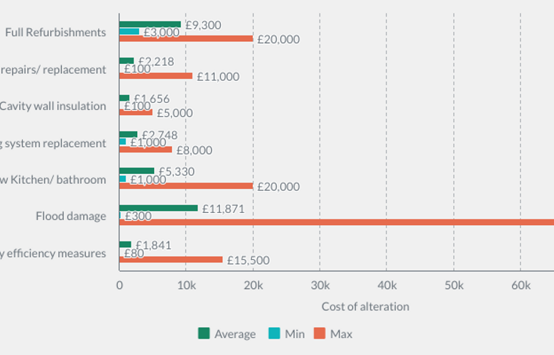 Costs associated with alterations